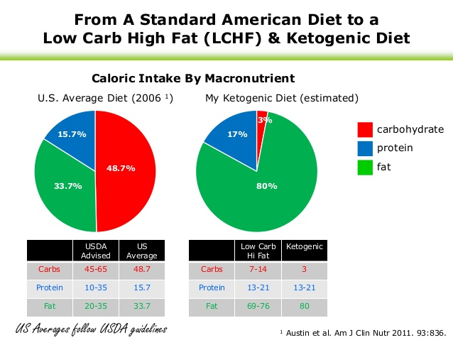 fat-as-a-health-food-benefits-course-corrections-during-a-year-of-tracking-ketosis-13-638