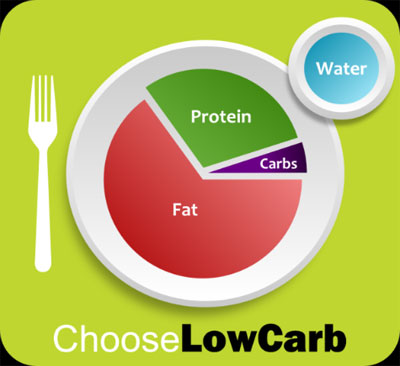 ChooseLowCarb-plate