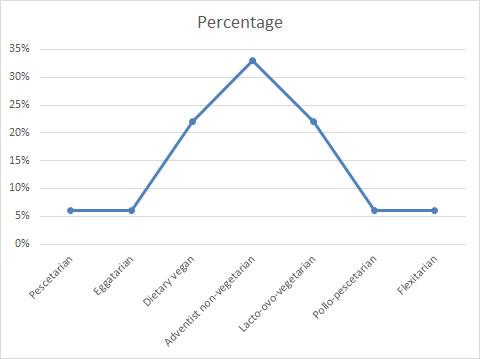dietarylifestylesgraph151011