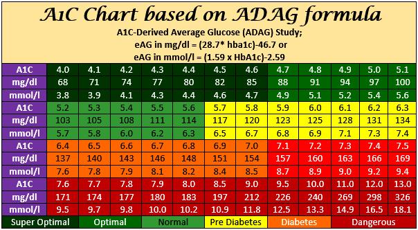 A1c derived average glucose adag 2008 adventist vegetarian diabetics